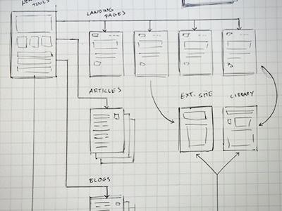 User Flow Sketch sketch userflow