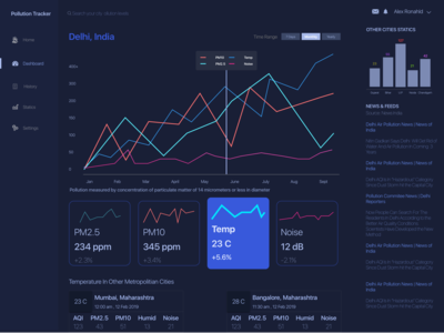 Pollution Tracker Dashboard