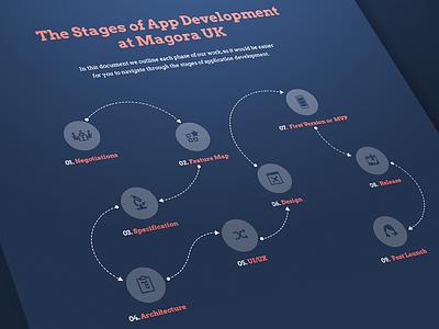 Stages of Development mvp uiux specification idea launch release start up scheme development stages