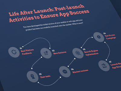 Post Launch mvp uiux specification idea launch release start up scheme development stages