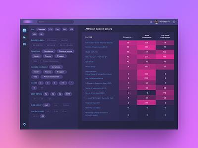 Predictive Workforce Analytics gradient table dark ui dashboard options tags administration web interface