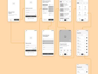 Pantry App Wireframe wireframing wireframe mobile app ios design ui design app
