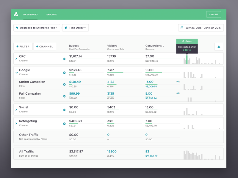 Attribution Dashboard refactor clean attribution ads app simple d3 tooltip graph table chart dashboard