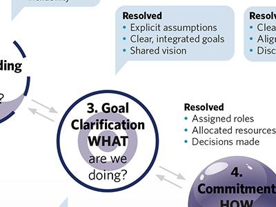 Corporate diagram print graphic design diargram infographics