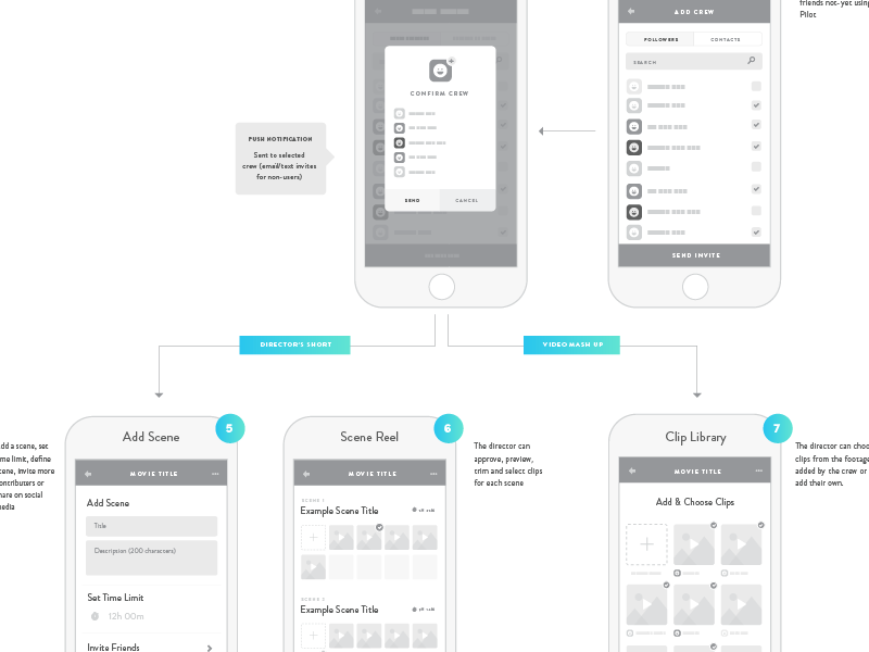 Wireframes app holy moly organization ux ui flow chart wireframes