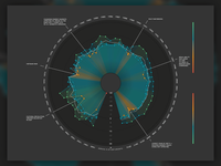 Data Visualization Part Two.