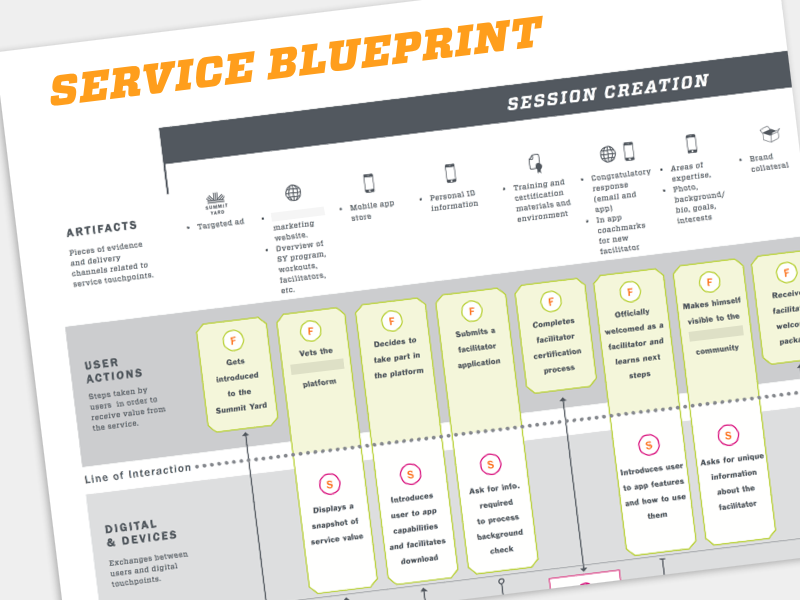 service blueprint of gym Senior students in the upper grand district school board have successfully challenged the delf, earning a diploma that is recognized around the world.