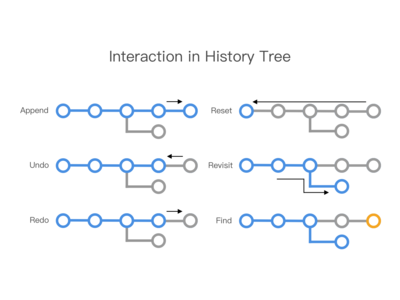 Interaction in History Tree
