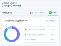 Messaging Dashboard Tile