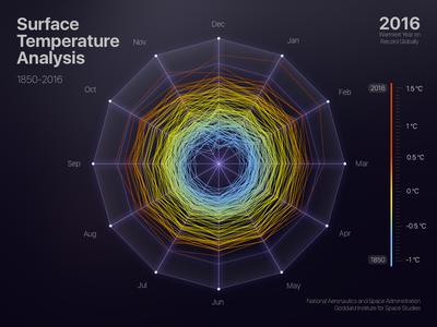 Warning. Surface Temperature Analysis. spider graph warning design data statistics stats interface ui radar graph chart