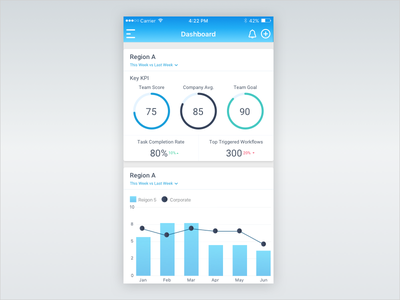 Mobile Dashboard san francisco mobile app ios dashboard chart design android analytics