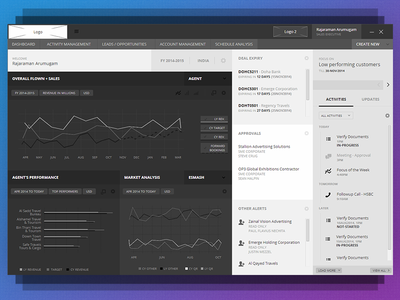 CRM - Dashboard - Wireframe tasks dashboard accounts chart graph overview performance crm wpf application app