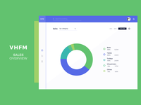 VHFM - Overview UI