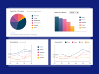 Pharma Dashboard Analytics