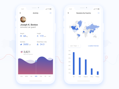 Analytics App Design for Aavi maps bar chart cool design chart analytics dashboard analytics illustration interface ux design mobile clean app