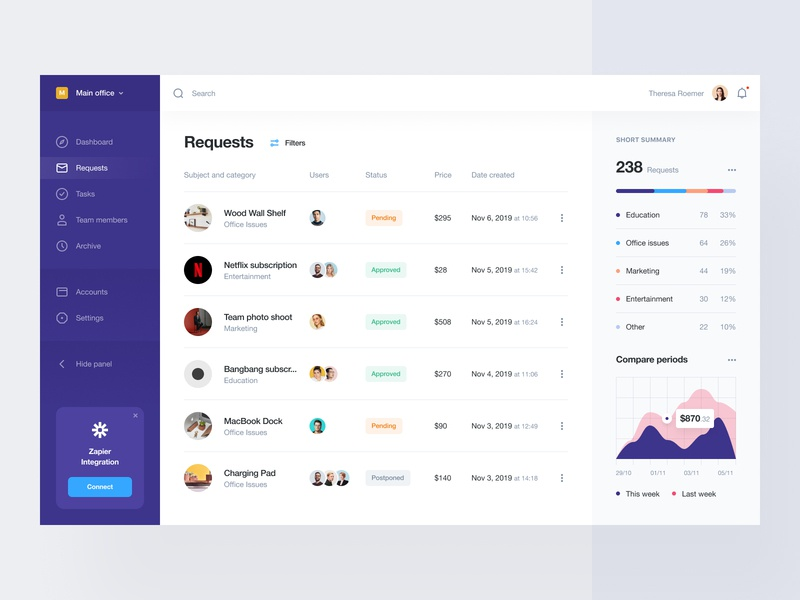 Spendings controller overview dashboad e-finance financial services balance ux ui atomic control spend credit card requests purchases design system payment method payment digitalization fintech corporate subscriptions spendings finance