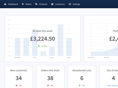 Dashboard widgets dashboard html5 joomla e-commerce charts