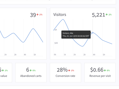 KISS Widgets dashboard html5 joomla e-commerce charts