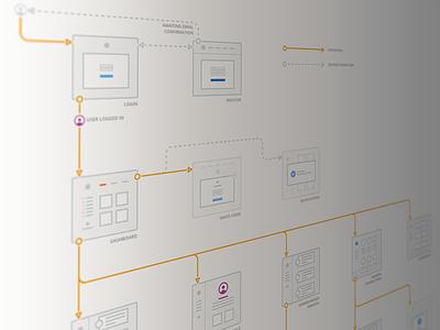CV Promise App Flow ux flow chart app flow