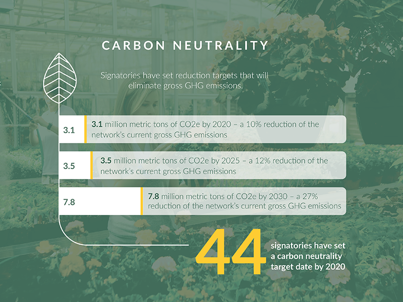 Second Nature green graph leaf infographic carbon nature
