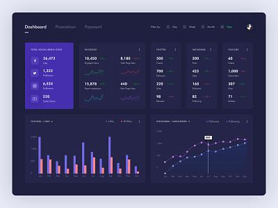 Dashboard for social media web design interface web gradient sales graph stats dark app chart clean social dashboard dark user experience ui digital app analytics