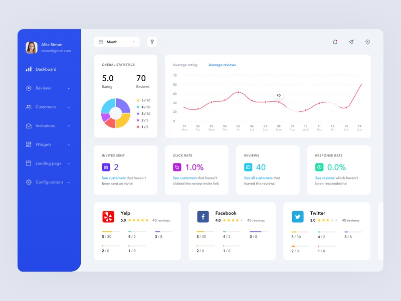Dashboard to track an advertising campaign saas app dashboard app dashboard design graphic web app web version social platform social networks social app statistic dailyui dashboard ui dashboard