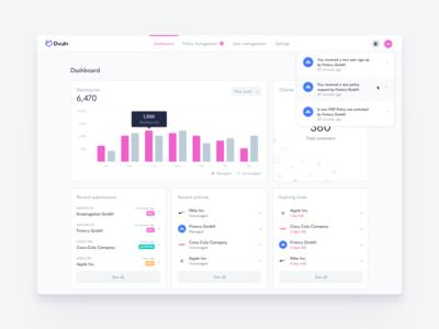 📉 KPI Dashboard