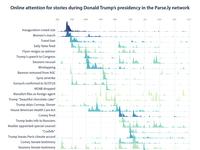 Stories Of Trump's Presidency
