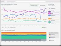 Online News Traffic Sources Dashboard