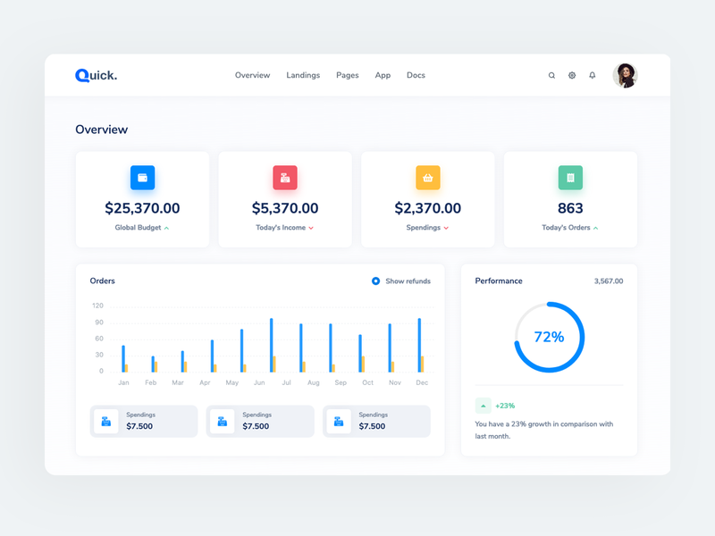 Quick - Stats and Analytics Admin/Dashboard uiux ui theme bootstrap commerce orders performance progressbar stats charts analitycs admin dashboard
