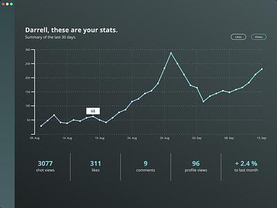 Analytics Chart (Daily UI #018) daily ui 018 018 dailyui challenge ux ui stats data visualisation charts analytics