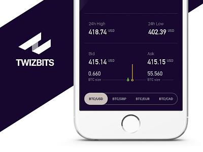 Bitcoin price ticker Twizbits chart app price app price ticker trade exchange bitcoin