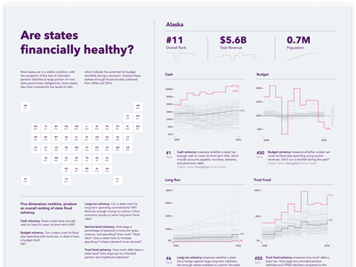 Are States Financially Healthy Dashboard dataviz chart dasboard dashboard kpi sparkline linechart datavisualization