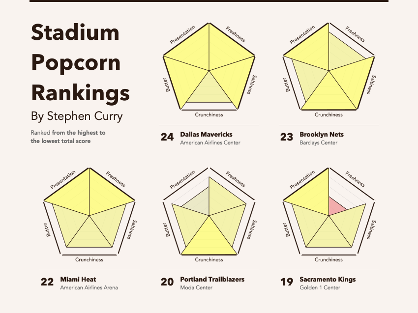 Steph Curry's Stadium Popcorn Rankings Viz design flat dataviz dashboard small multipyers chart polar area chart datavisualisation