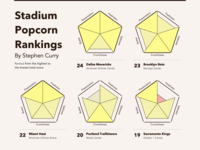 Steph Curry's Stadium Popcorn Rankings Viz