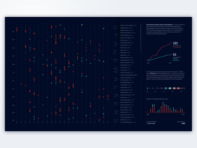 Space Station Spacewalks viz ui tableau line chart interaction design dataviz dashbaord datavisualization chart