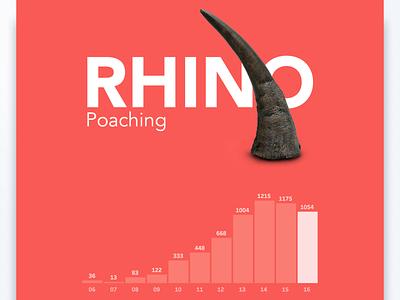 Rhino poaching Datavisualization dataviz designs dashboard datavisualization