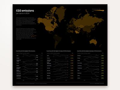 CO2 Emissions in 2014 design datavisualization dataviz chart