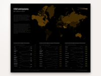 CO2 Emissions in 2014