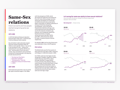 Same Sex Relations - LGBTQ small multiple dashboard design ui chart dataviz datavisualization