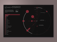 Game of Thrones killings visualization