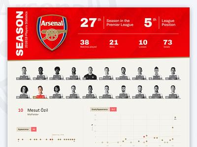 Arsenal FC Season 2018/19 Datavisualization statistics football club arsenal branding ui dataviz chart datavisualization