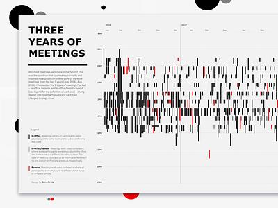 Three Years Of Meetings data viz data timeline flat design dataviz chart datavisualization