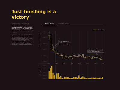 Ironman World Championship chart design dataviz datavisualization