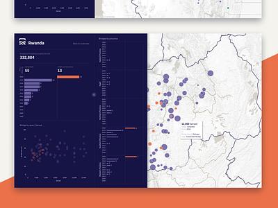 Bridges To Prosperity Datavisualization chart design datavisualization dataviz