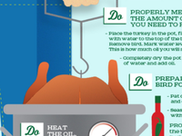 The Dos & Don'ts of Deep Frying a Turkey Infographic