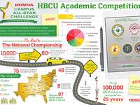 Honda - HBCU Academic Competition Infographic