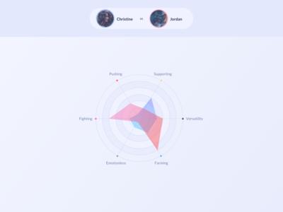 Chart UI Design