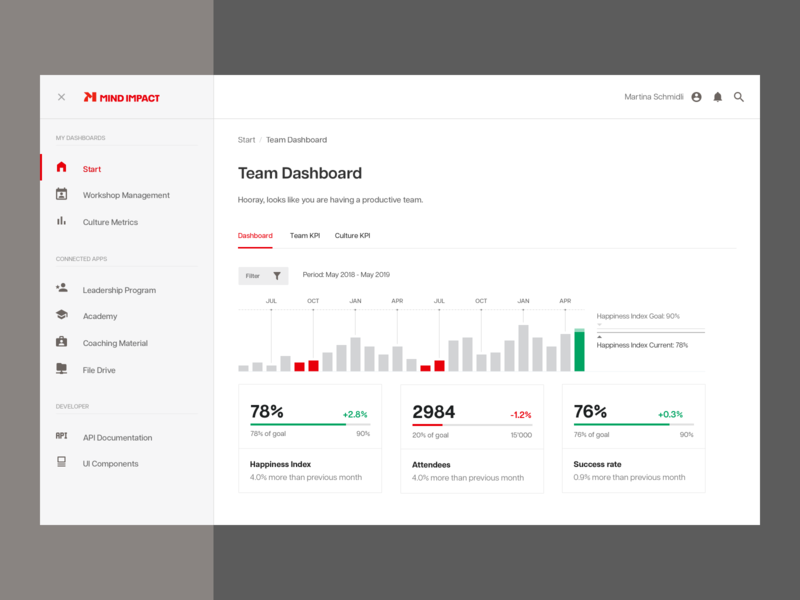 Team Performance Dashboard dashboard design tabs navigation kpi chart dashboad white branding ui icons design swiss simple flat typography clean