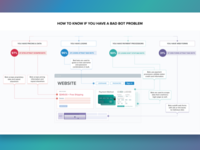 How to know if you have a bot problem - infographic